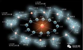 小心占星学对人的负面影响